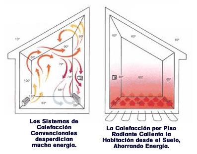 Im genes de calefacci n por piso radiante en naucalpan - Tipos de calefaccion para casas ...